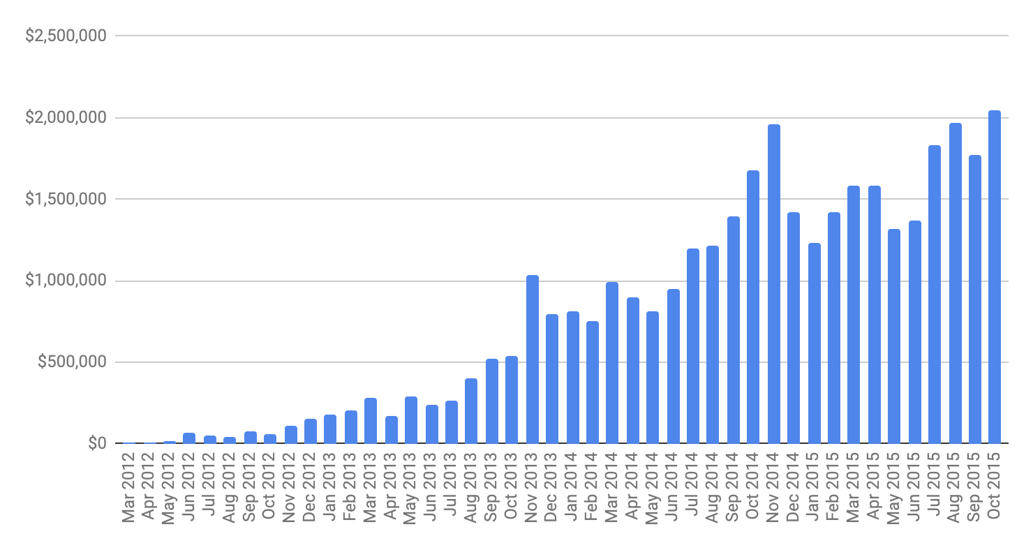 Gumroad's monthly processed volume up until the layoffs