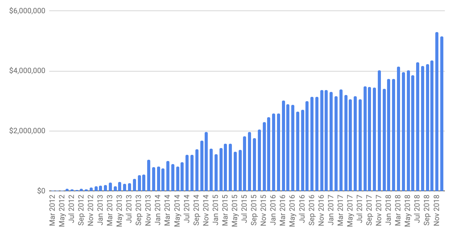 Gumroad's monthly processed volume