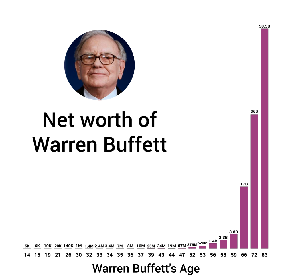 Net worth of Warren Buffett over time